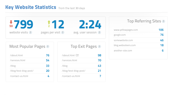 Key Website Statistics